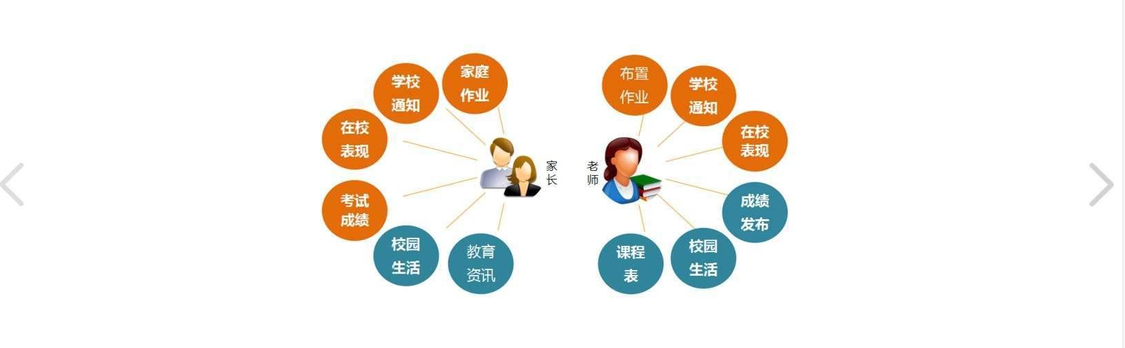家校溝通軟件
