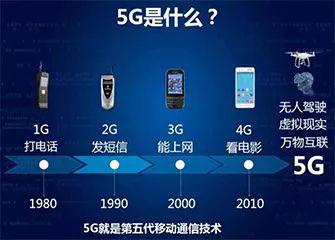 体验5G网络的app